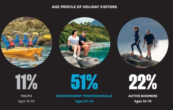 Age profile of Australian visitors