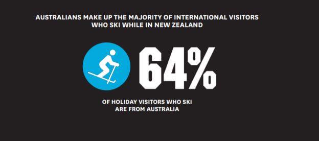 Percentage of Australian visitors who go on Ski Holidays