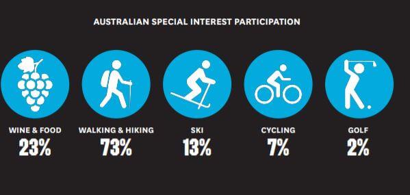 Special Interest of Australian Visitors