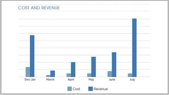 Cost and Revenue Graph Pumpkin Patch Case Study