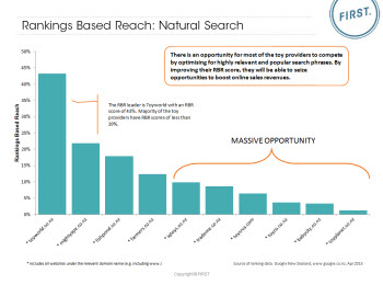 Toys Rankings Based Reach