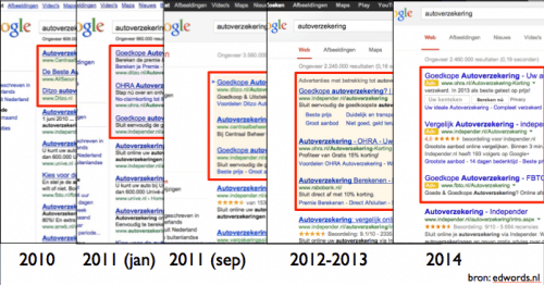 SERP evolution